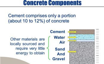 how is concrete produced